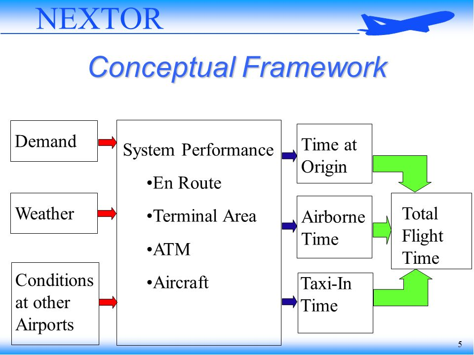 5 NEXTOR Conceptual Framework Demand Weather Conditions at other Airports Time at Origin Airborne Time Taxi-In Time Total Flight Time System Performance En Route Terminal Area ATM Aircraft