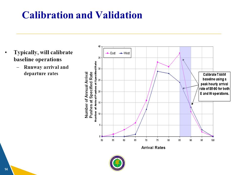 14 Calibration and Validation Arrival Rates Number of Annual Arrival Pushes at Specified Rate Typically, will calibrate baseline operations –Runway arrival and departure rates