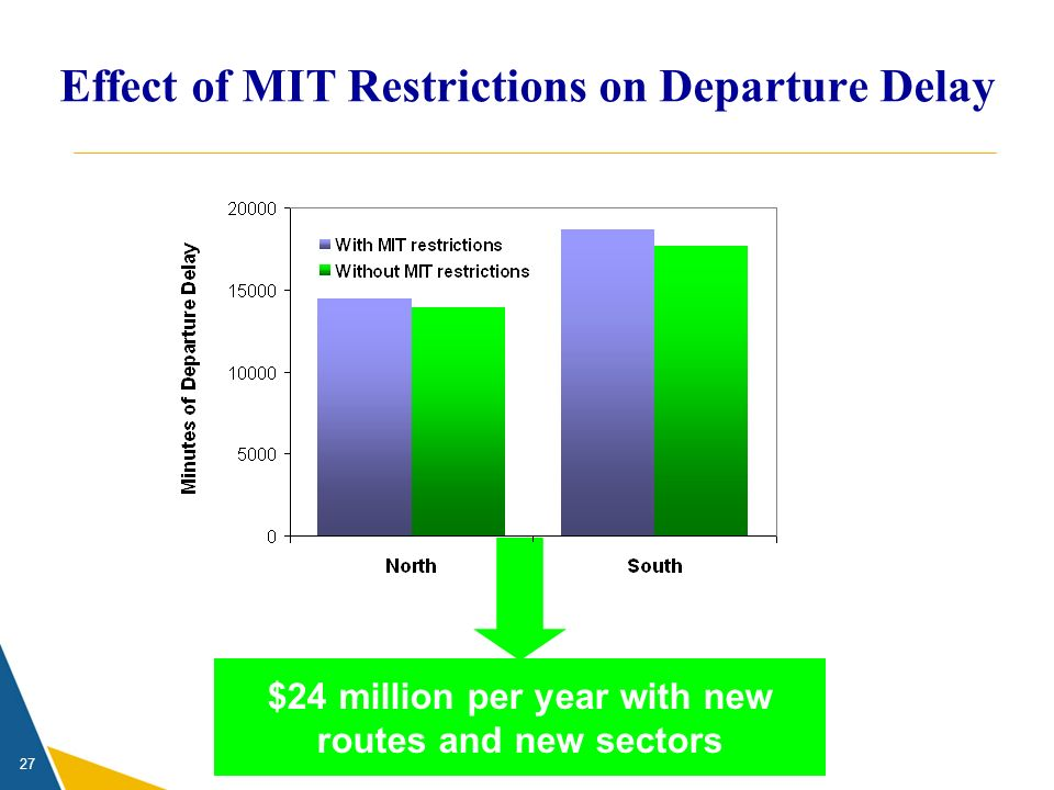 27 $24 million per year with new routes and new sectors Effect of MIT Restrictions on Departure Delay