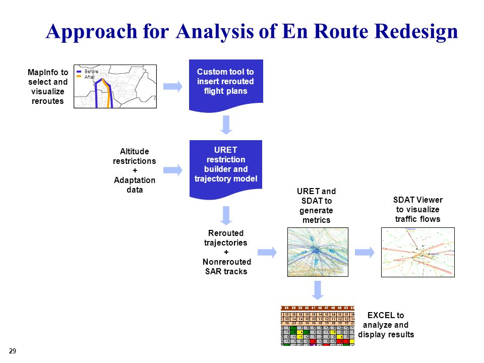 Approach for Analysis of En Route Redesign SDAR--No Reroute MapInfo to select and visualize reroutes Before After 29 Rerouted trajectories + Nonrerouted SAR tracks URET and SDAT to generate metrics SDAT Viewer to visualize traffic flows EXCEL to analyze and display results Altitude restrictions + Adaptation data URET restriction builder and trajectory model Custom tool to insert rerouted flight plans