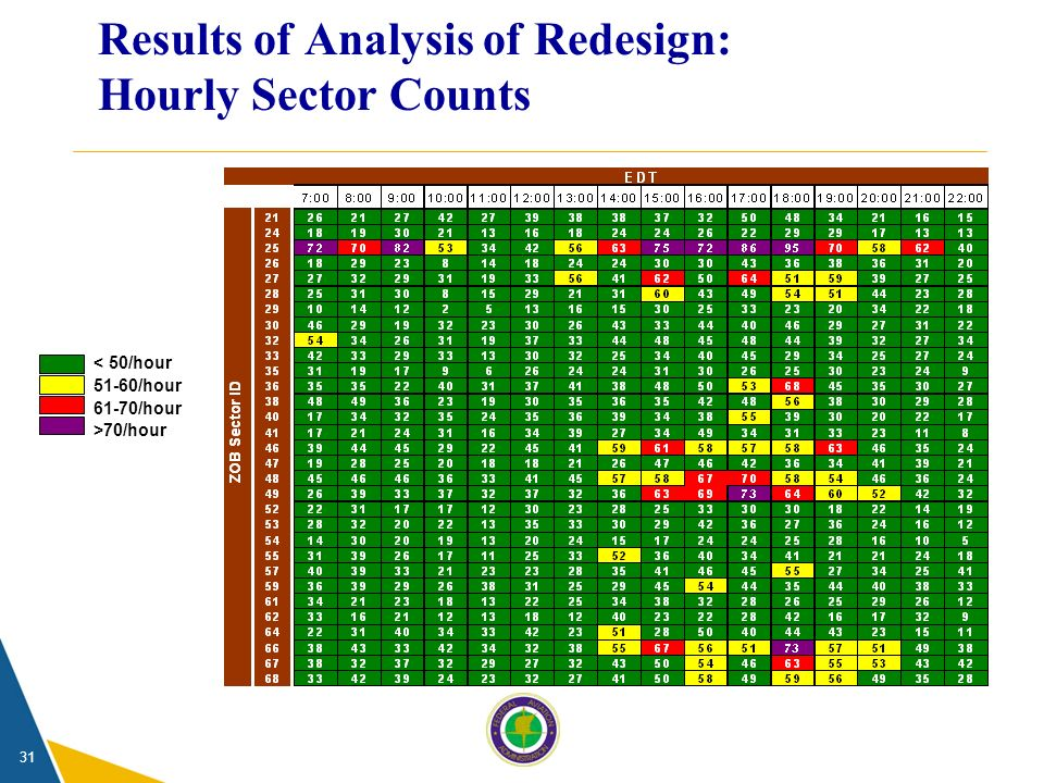 31 Results of Analysis of Redesign: Hourly Sector Counts < 50/hour 51-60/hour >70/hour 61-70/hour