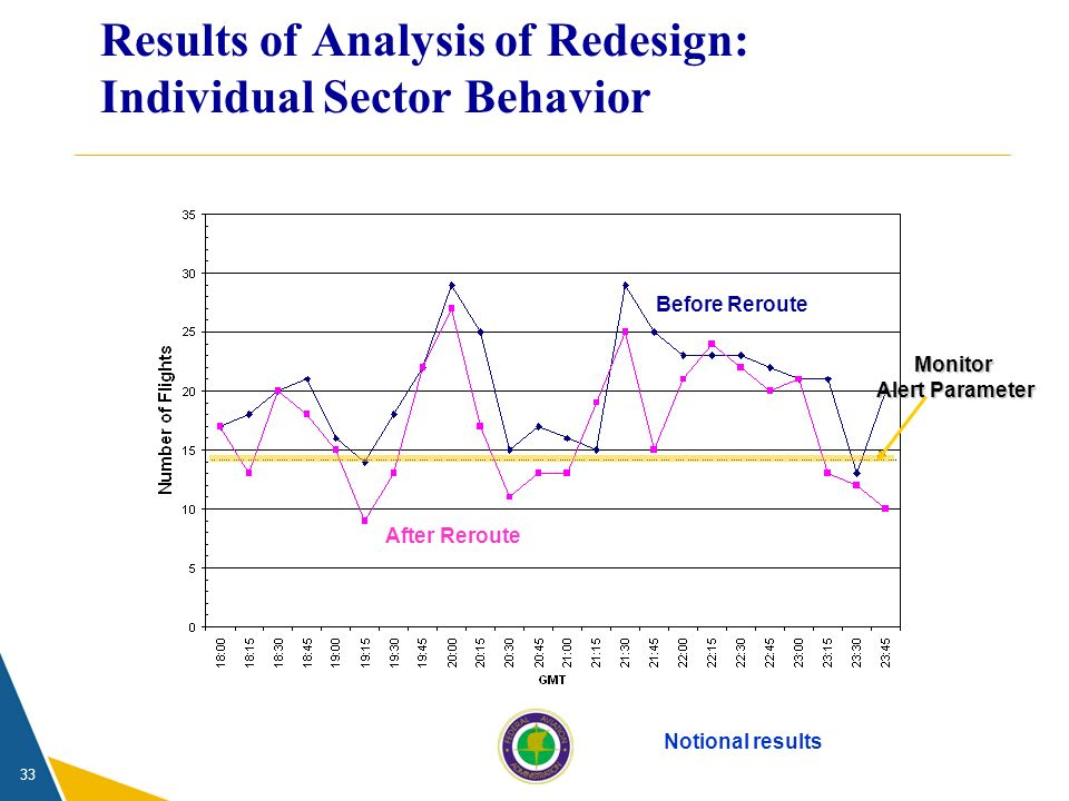 33 Results of Analysis of Redesign: Individual Sector Behavior Notional results Monitor Alert Parameter After Reroute Before Reroute