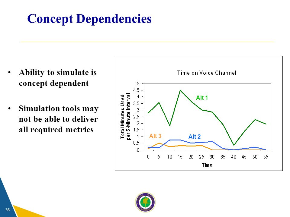 36 Concept Dependencies Ability to simulate is concept dependent Simulation tools may not be able to deliver all required metrics Alt 1 Alt 2 Alt 3