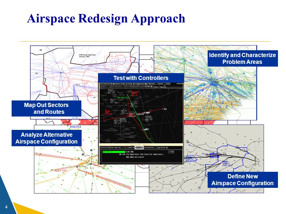 4 Airspace Redesign Approach Define New Airspace Configuration Map Out Sectors and Routes Analyze Alternative Airspace Configuration Identify and Char