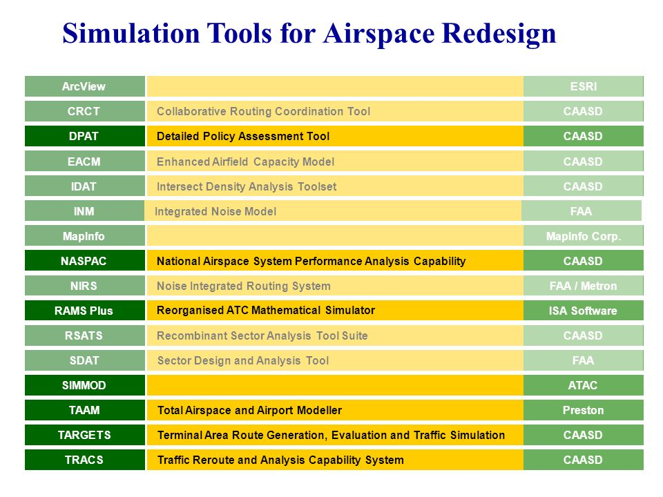 Tools for Airspace Redesign IDATIntersect Density Analysis Toolset CRCTCollaborative Routing Coordination Tool DPATDetailed Policy Assessment Tool EAC