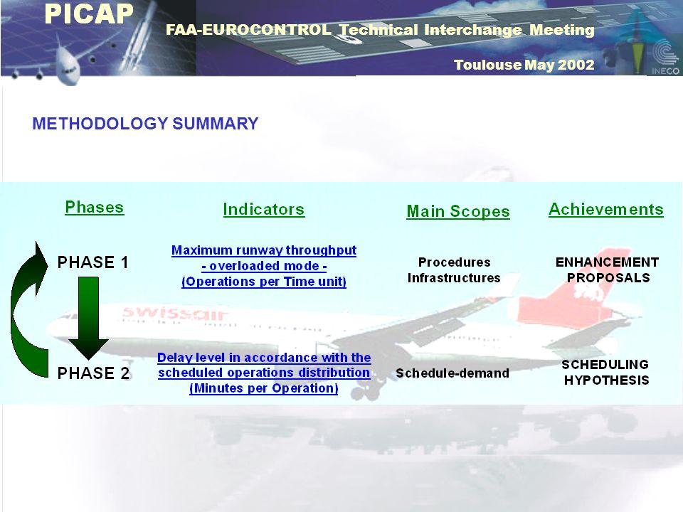 FAA-EUROCONTROL Technical Interchange Meeting Toulouse May 2002 METHODOLOGY SUMMARY