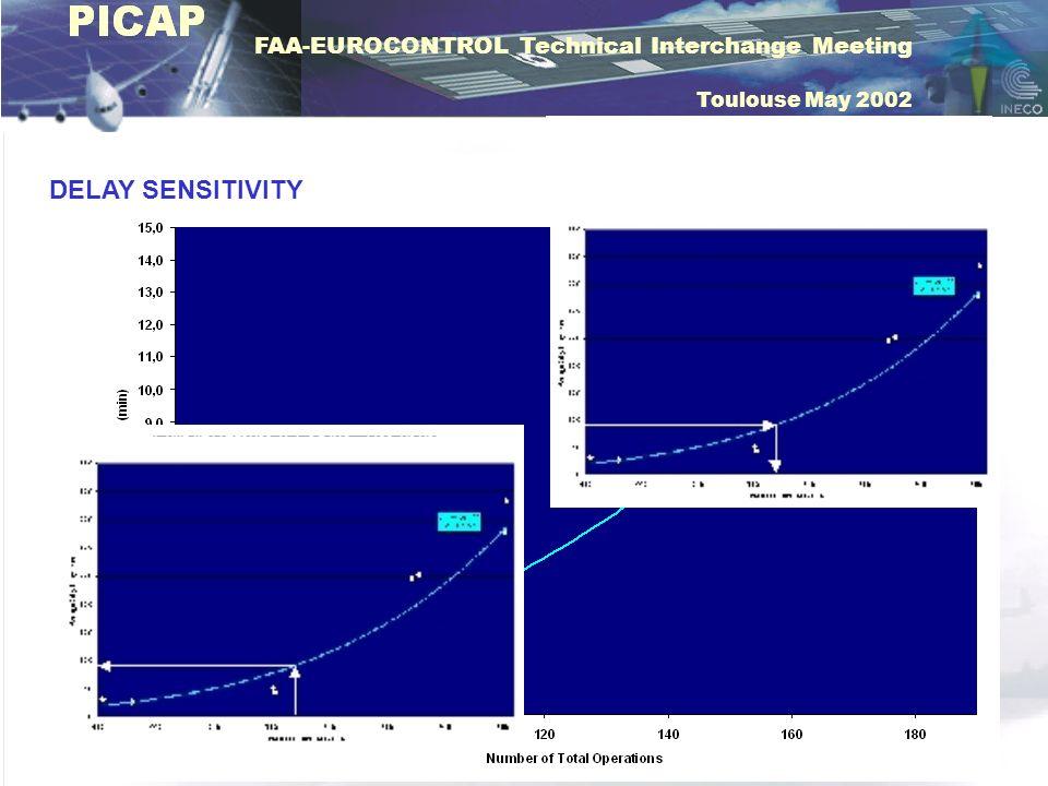 FAA-EUROCONTROL Technical Interchange Meeting Toulouse May 2002 DELAY SENSITIVITY