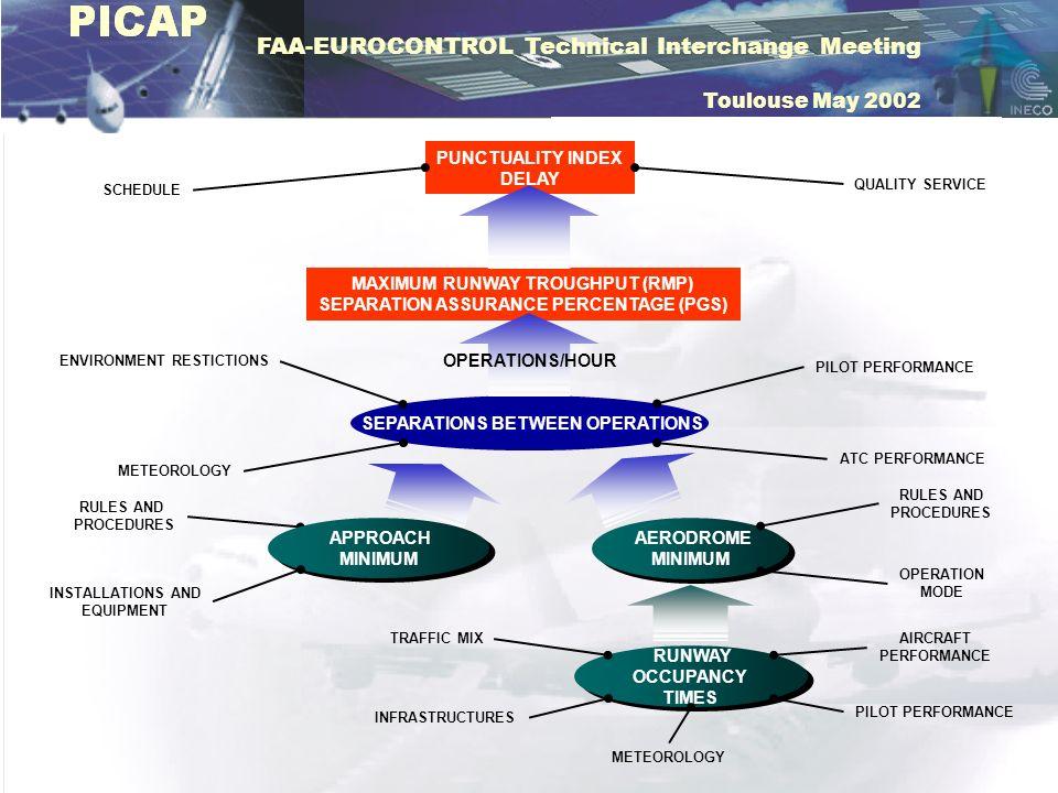 FAA-EUROCONTROL Technical Interchange Meeting Toulouse May 2002 AERODROME MINIMUM AERODROME MINIMUM RUNWAY OCCUPANCY TIMES RUNWAY OCCUPANCY TIMES MAXI