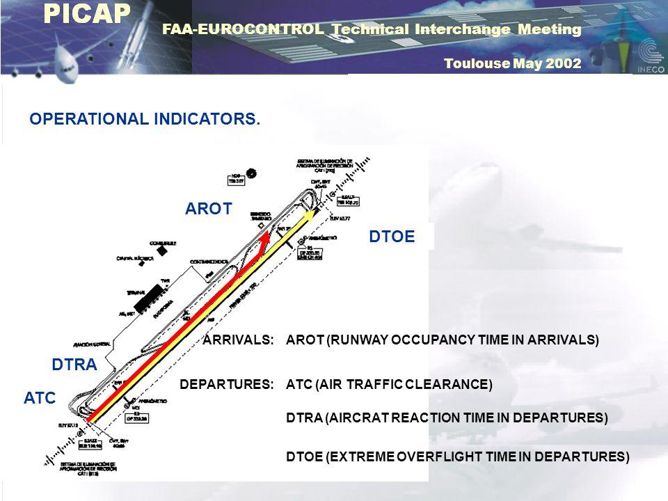 FAA-EUROCONTROL Technical Interchange Meeting Toulouse May 2002 OPERATIONAL INDICATORS. ARRIVALS: DEPARTURES: DTOE ATC DTRA AROT AROT (RUNWAY OCCUPANC