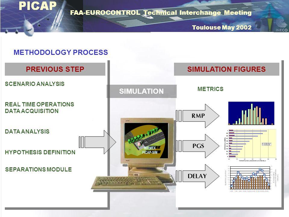 FAA-EUROCONTROL Technical Interchange Meeting Toulouse May 2002 SIMULATION FIGURES METRICS METHODOLOGY PROCESS PREVIOUS STEP SCENARIO ANALYSIS HYPOTHE