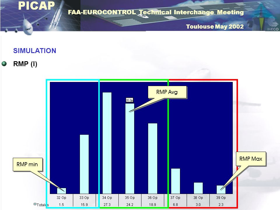 FAA-EUROCONTROL Technical Interchange Meeting Toulouse May 2002 SIMULATION RMP (II) TRAFFIC MIX INFLUENCE