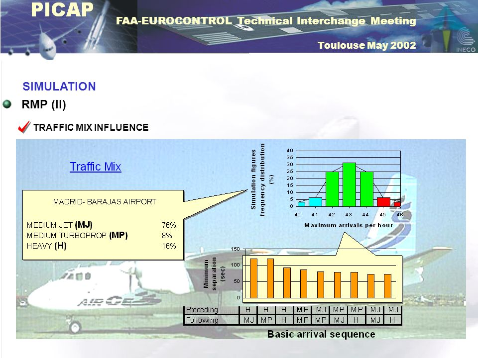FAA-EUROCONTROL Technical Interchange Meeting Toulouse May 2002 SIMULATION RMP (III) TRAFFIC MIX INFLUENCE DELAY LEVEL