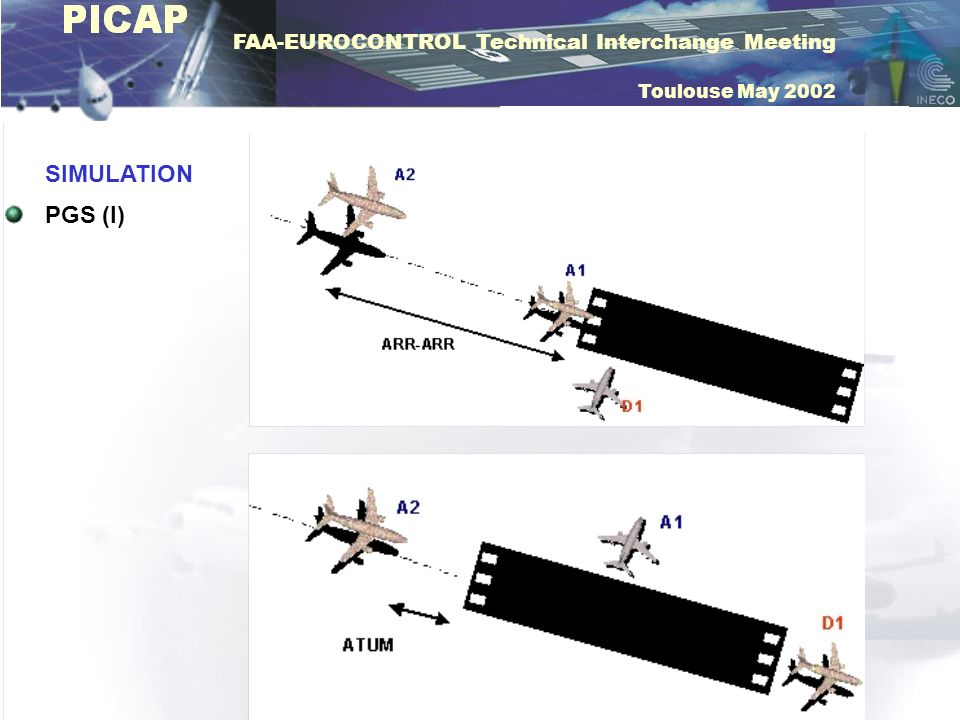 FAA-EUROCONTROL Technical Interchange Meeting Toulouse May 2002 SIMULATION PGS (II) SEPARATION ASSURANCE PERCENTAGE DEMAND GRAPHIC