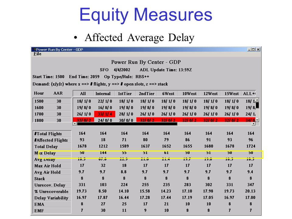 Equity Measures Affected Average Delay