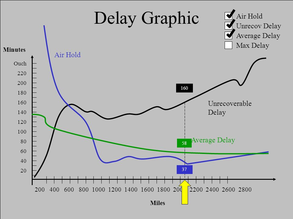 Delay Graphic Air Hold Ouch 220 200 180 160 140 120 100 80 60 40 20 Minutes Unrecoverable Delay Average Delay 200 400 600 800 1000 1200 1400 1600 1800