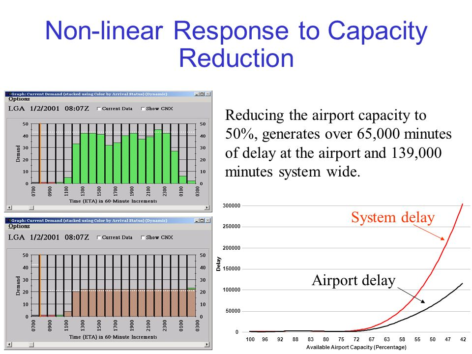Non-linear Response to Capacity Reduction Reducing the airport capacity to 50%, generates over 65,000 minutes of delay at the airport and 139,000 minu