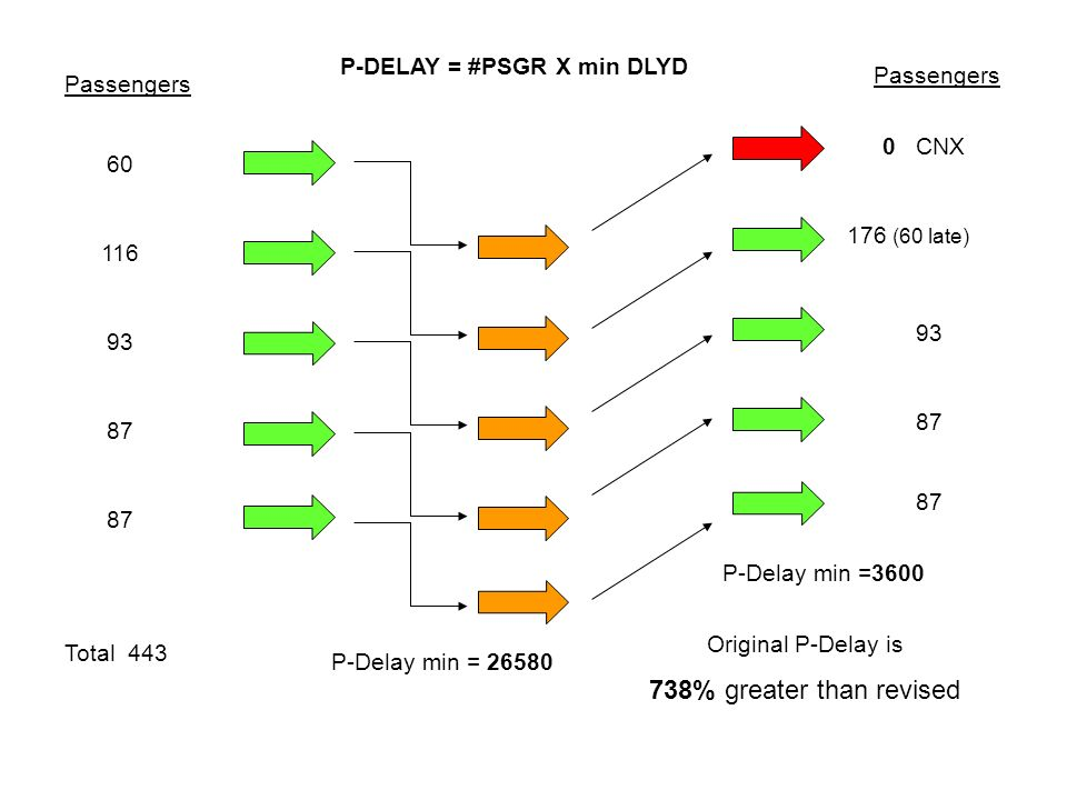 Passengers 60 116 93 87 Total 443 P-DELAY = #PSGR X min DLYD P-Delay min = 26580 P-Delay min =3600 Original P-Delay is 738% greater than revised Passe