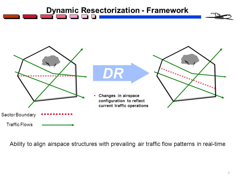 5 Ability to align airspace structures with prevailing air traffic flow patterns in real-time Changes in airspace configuration to reflect current traffic operations DR Dynamic Resectorization - Framework Sector Boundary Traffic Flows