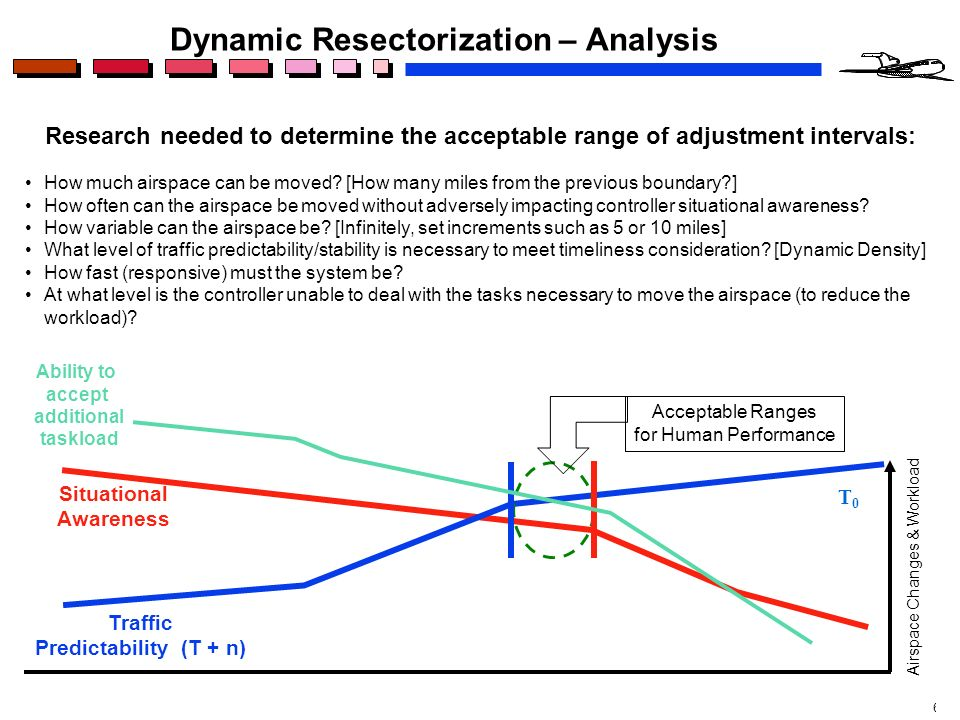 6 Research needed to determine the acceptable range of adjustment intervals: Dynamic Resectorization – Analysis Traffic Predictability (T + n) Situational Awareness Airspace Changes & Workload Ability to accept additional taskload Acceptable Ranges for Human Performance How much airspace can be moved.