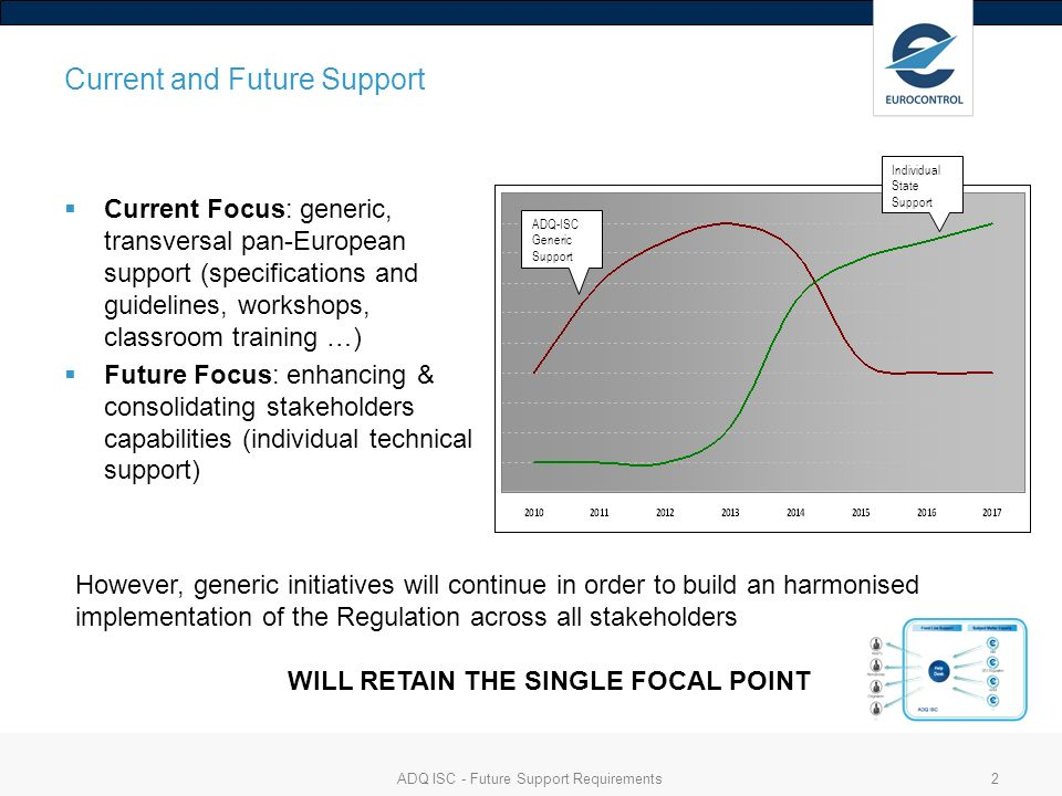 ADQ ISC - Future Support Requirements2 Current and Future Support Current Focus: generic, transversal pan-European support (specifications and guidelines, workshops, classroom training …) Future Focus: enhancing & consolidating stakeholders capabilities (individual technical support) However, generic initiatives will continue in order to build an harmonised implementation of the Regulation across all stakeholders WILL RETAIN THE SINGLE FOCAL POINT ADQ-ISC Generic Support Individual State Support