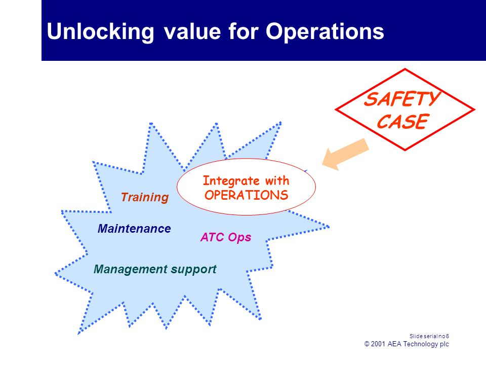 Slide serial no 6 © 2001 AEA Technology plc Training Maintenance ATC Ops Management support Unlocking value for Operations SAFETY CASE Integrate with OPERATIONS