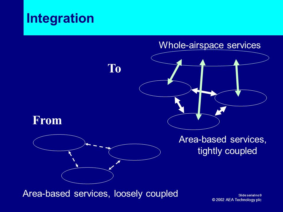 Slide serial no 9 © 2002 AEA Technology plc Integration From To Area-based services, loosely coupled Area-based services, tightly coupled Whole-airspa