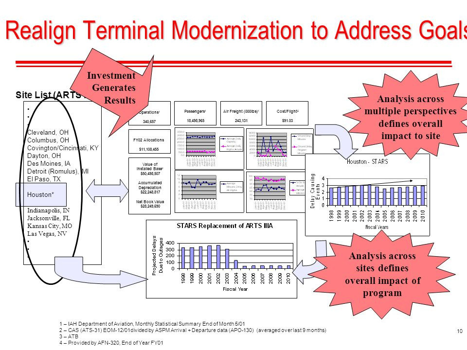 10 Realign Terminal Modernization to Address Goals Site List (ARTS IIIAs) Cleveland, OH Columbus, OH Covington/Cincinnati, KY Dayton, OH Des Moines, IA Detroit (Romulus), MI El Paso, TX Houston* Indianapolis, IN Jacksonville, FL Kansas City, MO Las Vegas, NV Value of Installed Base 4 $50,498,507 Accumulated Depreciation $22,248,817 Net Book Value $28,249,690 Operations 1 340,657 Cost/Flight 2 $91.03 Passengers 1 18,498,965 Air Freight (000lbs) 1 243,131 FY02 Allocations $11,108,455 Investment Generates Results Analysis across sites defines overall impact of program Analysis across multiple perspectives defines overall impact to site 1 – IAH Department of Aviation, Monthly Statistical Summary End of Month 5/01 2 – CAS (ATS-31) EOM-12/01divided by ASPM Arrival + Departure data (APO-130) (averaged over last 9 months) 3 – ATB 4 – Provided by AFN-320, End of Year FY01