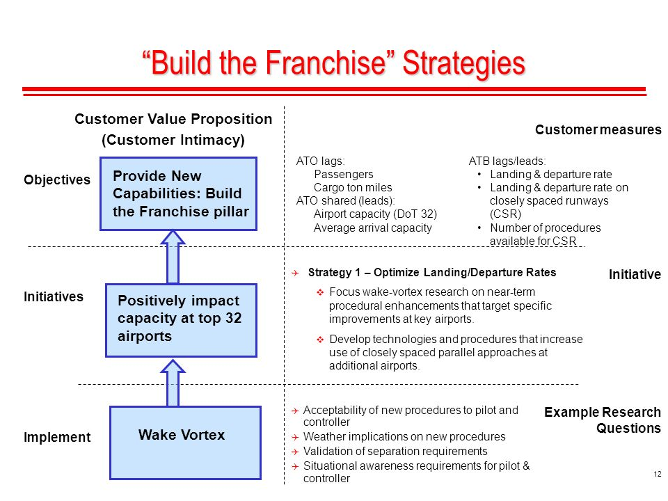 12 Provide New Capabilities: Build the Franchise pillar Build the Franchise Strategies Customer measures Initiative Example Research Questions Implement Initiatives Objectives Positively impact capacity at top 32 airports Customer Value Proposition (Customer Intimacy) Wake Vortex Acceptability of new procedures to pilot and controller Weather implications on new procedures Validation of separation requirements Situational awareness requirements for pilot & controller ATO lags: Passengers Cargo ton miles ATO shared (leads): Airport capacity (DoT 32) Average arrival capacity ATB lags/leads: Landing & departure rate Landing & departure rate on closely spaced runways (CSR) Number of procedures available for CSR Strategy 1 – Optimize Landing/Departure Rates Focus wake-vortex research on near-term procedural enhancements that target specific improvements at key airports.