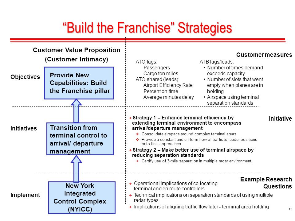 13 Provide New Capabilities: Build the Franchise pillar Build the Franchise Strategies Customer measures Initiative Example Research Questions Implement Initiatives Objectives ATB lags/leads: Number of times demand exceeds capacity Number of slots that went empty when planes are in holding Airspace using terminal separation standards Transition from terminal control to arrival/ departure management Customer Value Proposition (Customer Intimacy) New York Integrated Control Complex (NYICC) Strategy 1 – Enhance terminal efficiency by extending terminal environment to encompass arrival/departure management Consolidate airspace around complex terminal areas Provide a constant and uniform flow of traffic to feeder positions or to final approaches Strategy 2 – Make better use of terminal airspace by reducing separation standards Certify use of 3-mile separation in multiple radar environment ATO lags: Passengers Cargo ton miles ATO shared (leads): Airport Efficiency Rate Percent on time Average minutes delay Operational implications of co-locating terminal and en route controllers Technical implications on separation standards of using multiple radar types Implications of aligning traffic flow later - terminal area holding