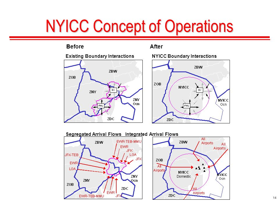 14 NYICC Concept of Operations Segregated Arrival Flows Integrated Arrival Flows Existing Boundary Interactions NYICC Boundary Interactions BeforeAfter