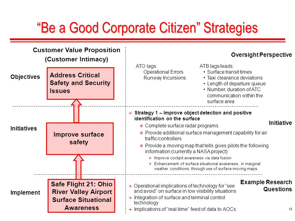 15 Be a Good Corporate Citizen Strategies Address Critical Safety and Security Issues Oversight Perspective Initiative Example Research Questions Implement Initiatives Objectives ATB lags/leads: Surface transit times Taxi clearance deviations Length of departure queue Number, duration of ATC communication within the surface area Improve surface safety Customer Value Proposition (Customer Intimacy) Safe Flight 21: Ohio River Valley Airport Surface Situational Awareness Strategy 1 – Improve object detection and positive identification on the surface Complete surface radar programs Provide additional surface management capability for air traffic/controllers Provide a moving map that tells gives pilots the following information (currently a NASA project): Improve cockpit awareness via data fusion Enhancement of surface situational awareness, in marginal weather conditions, through use of surface moving maps ATO lags: Operational Errors Runway Incursions Operational implications of technology for see and avoid on surface in low visibility situations Integration of surface and terminal control technology Implications of real-time feed of data to AOCs