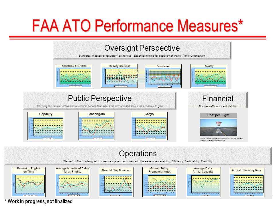 5 FAA ATO Performance Measures* Public Perspective Delivering the most effective and affordable service that meets the demand and allows the economy to grow Operations Basket of Metrics designed to measure system performance in the areas of:Accessibility, Efficiency, Predictability, Flexibility Financial Business efficiency and viability Oversight Perspective Standards imposed by regulatory authorities – Essential minima for operation of the Air Traffic Organization Cost per Flight $394* (2001) *DoD is a significant operational contributor; services rendered are considered an in-kind exchange.