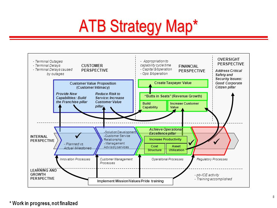 8 ATB Strategy Map* FINANCIAL PERSPECTIVE LEARNING AND GROWTH PERSPECTIVE Butts in Seats (Revenue Growth) Increase Customer Value Build Capability - Terminal Outages - Terminal Delays - Terminal Delays caused by outages - Appropriation to capability cycle time - Capital $/operation - Ops $/operation Address Critical Safety and Security Issues: Good Corporate Citizen pillar - pb-ICE activity - Training accomplished Create Taxpayer Value Customer Value Proposition (Customer Intimacy) Reduce Risk to Service: Increase Customer Value pillar CUSTOMER PERSPECTIVE Provide New Capabilities: Build the Franchise pillar INTERNAL PERSPECTIVE - Planned vs.
