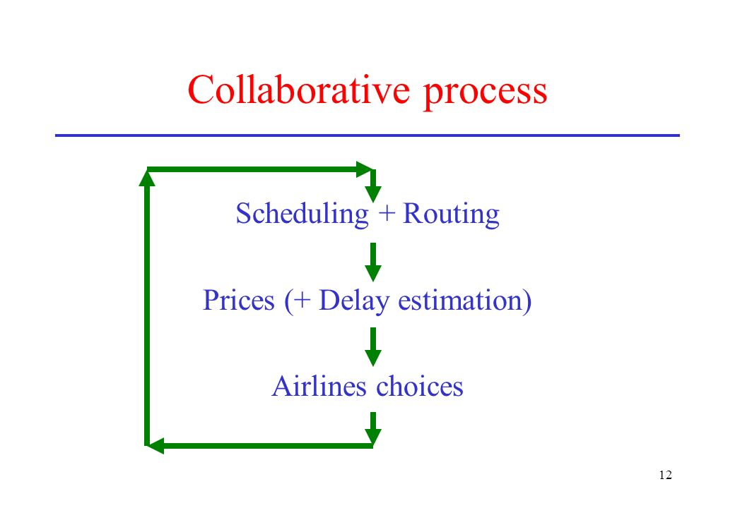 12 Collaborative process Scheduling + Routing Prices (+ Delay estimation) Airlines choices