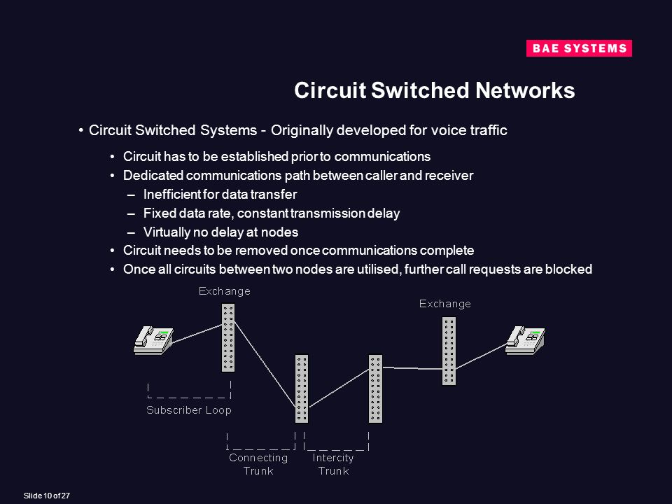 Slide 10 of 27 Circuit Switched Networks Circuit Switched Systems - Originally developed for voice traffic Circuit has to be established prior to communications Dedicated communications path between caller and receiver –Inefficient for data transfer –Fixed data rate, constant transmission delay –Virtually no delay at nodes Circuit needs to be removed once communications complete Once all circuits between two nodes are utilised, further call requests are blocked