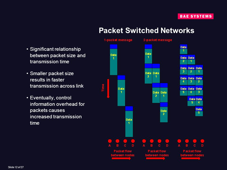 Slide 12 of 27 Packet Switched Networks Significant relationship between packet size and transmission time Smaller packet size results in faster transmission across link Eventually, control information overhead for packets causes increased transmission time