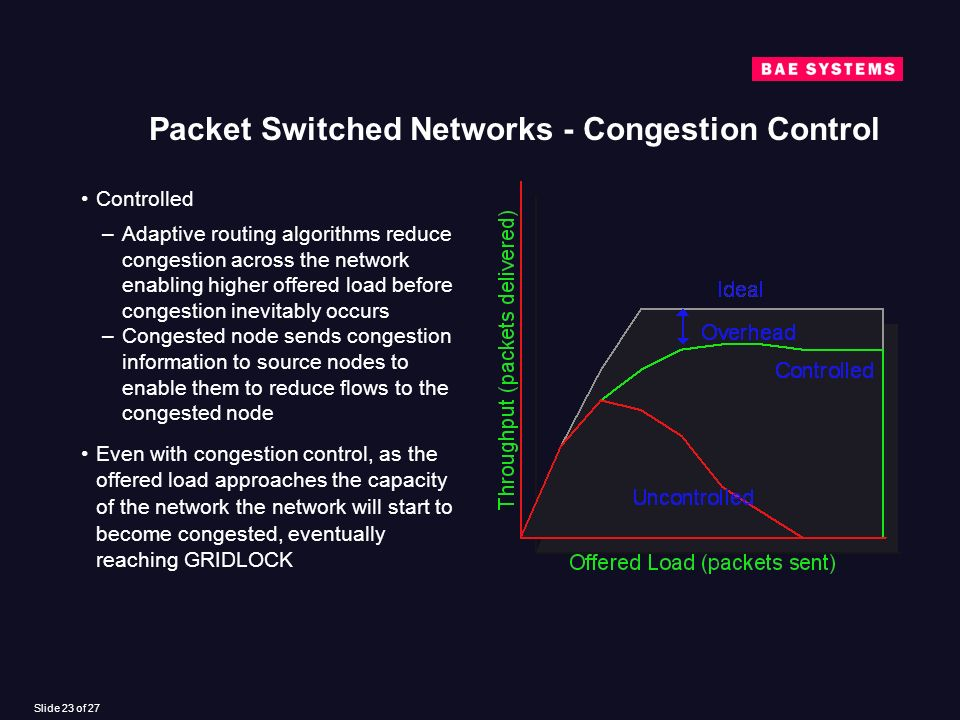 Slide 23 of 27 Packet Switched Networks - Congestion Control Controlled –Adaptive routing algorithms reduce congestion across the network enabling higher offered load before congestion inevitably occurs –Congested node sends congestion information to source nodes to enable them to reduce flows to the congested node Even with congestion control, as the offered load approaches the capacity of the network the network will start to become congested, eventually reaching GRIDLOCK