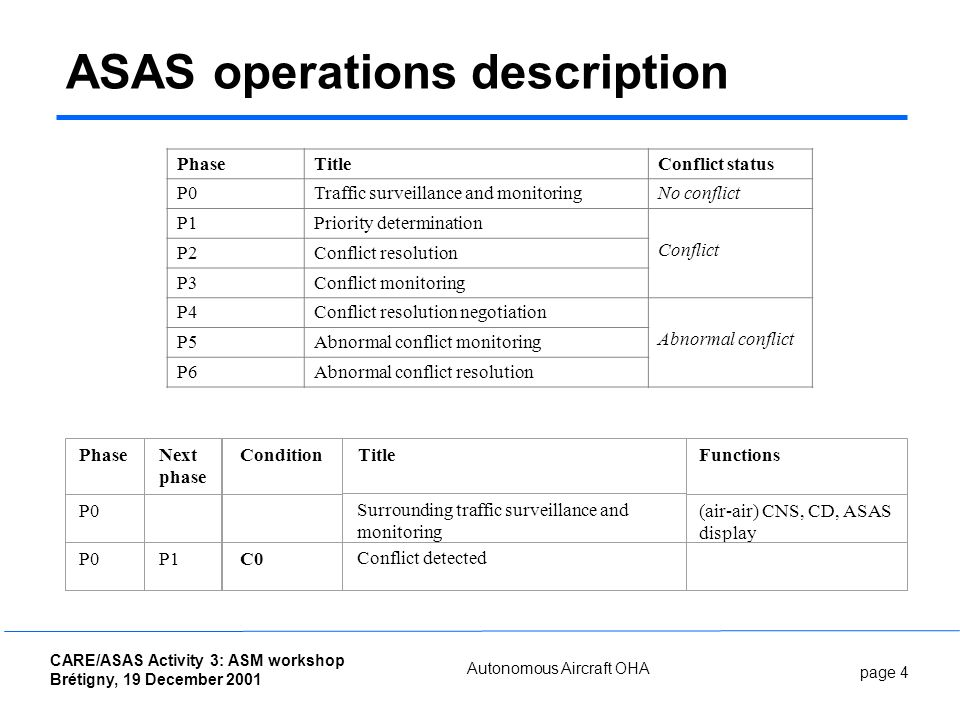 page 4 CARE/ASAS Activity 3: ASM workshop Brétigny, 19 December 2001 Autonomous Aircraft OHA ASAS operations description Phase P0 Next phase P1 Condition C0 Title Surrounding traffic surveillance and monitoring Conflict detected Functions (air-air) CNS, CD, ASAS display PhaseTitleConflict status P0Traffic surveillance and monitoringNo conflict P1Priority determination Conflict P2Conflict resolution P3Conflict monitoring P4Conflict resolution negotiation Abnormal conflict P5Abnormal conflict monitoring P6Abnormal conflict resolution
