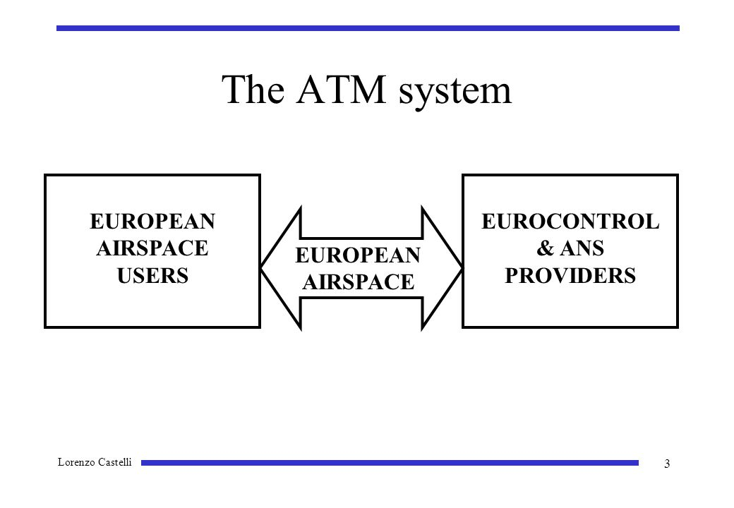 Lorenzo Castelli 3 The ATM system EUROCONTROL & ANS PROVIDERS EUROPEAN AIRSPACE USERS EUROPEAN AIRSPACE