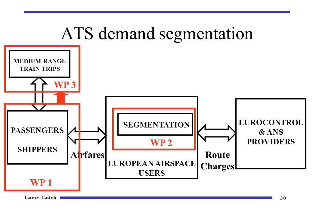 Lorenzo Castelli 30 ATS demand segmentation EUROCONTROL & ANS PROVIDERS AirfaresRoute Charges PASSENGERS SHIPPERS MEDIUM RANGE TRAIN TRIPS WP 3 WP 1 EUROPEAN AIRSPACE USERS WP 2 SEGMENTATION