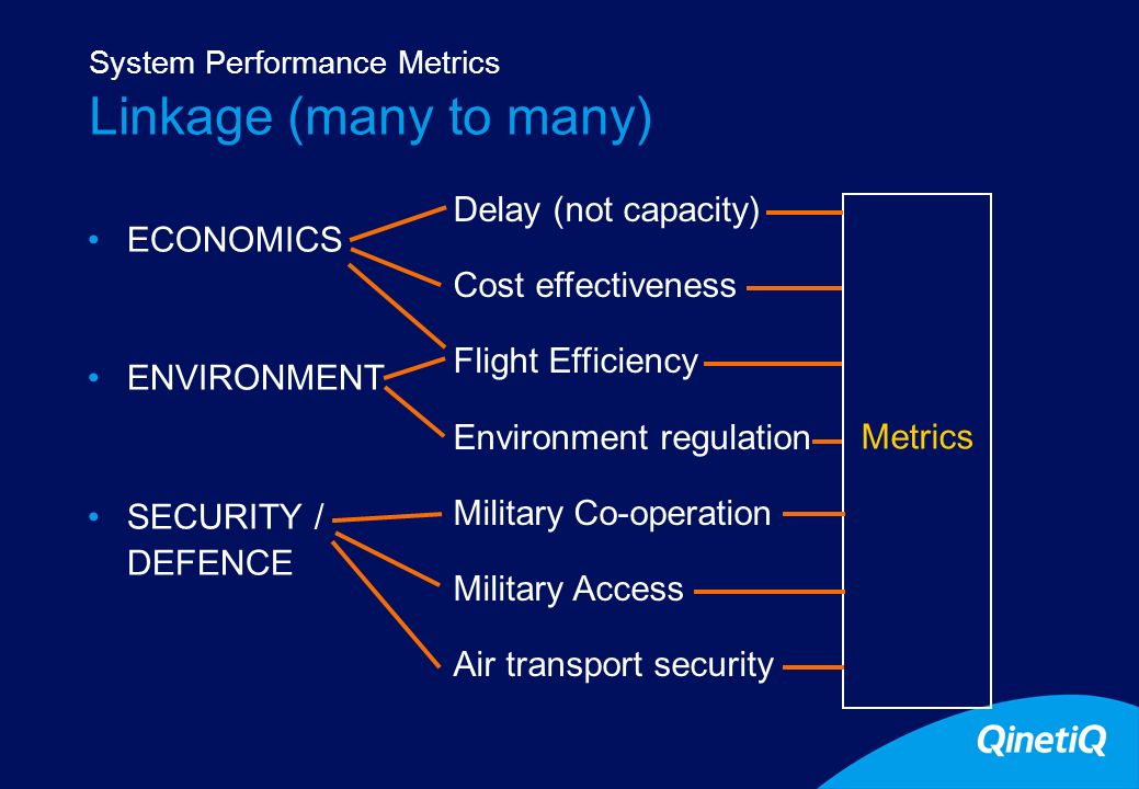 8 Linkage (many to many) ECONOMICS ENVIRONMENT SECURITY / DEFENCE System Performance Metrics Delay (not capacity) Cost effectiveness Flight Efficiency