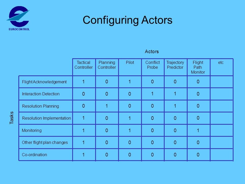 Configuring Actors Trajectory Predictor Flight Path Monitor Conflict Probe PilotPlanning Controller Tactical Controller etc Actors Co-ordination Other flight plan changes Monitoring Resolution Implementation Resolution Planning Interaction Detection Flight Acknowledgement Tasks