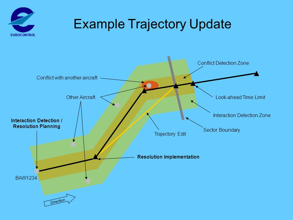 Interaction Detection Zone Look-ahead Time Limit Conflict Detection Zone Resolution Implementation Interaction Detection / Resolution Planning Conflict with another aircraft Other Aircraft Sector Boundary Trajectory Edit Direction BAW1234 Example Trajectory Update