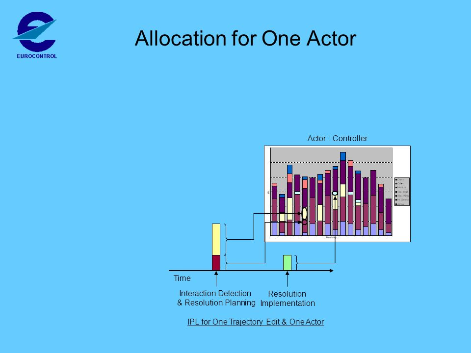 Actor : Controller Allocation for One Actor Interaction Detection & Resolution Planning Resolution Implementation Time IPL for One Trajectory Edit & One Actor