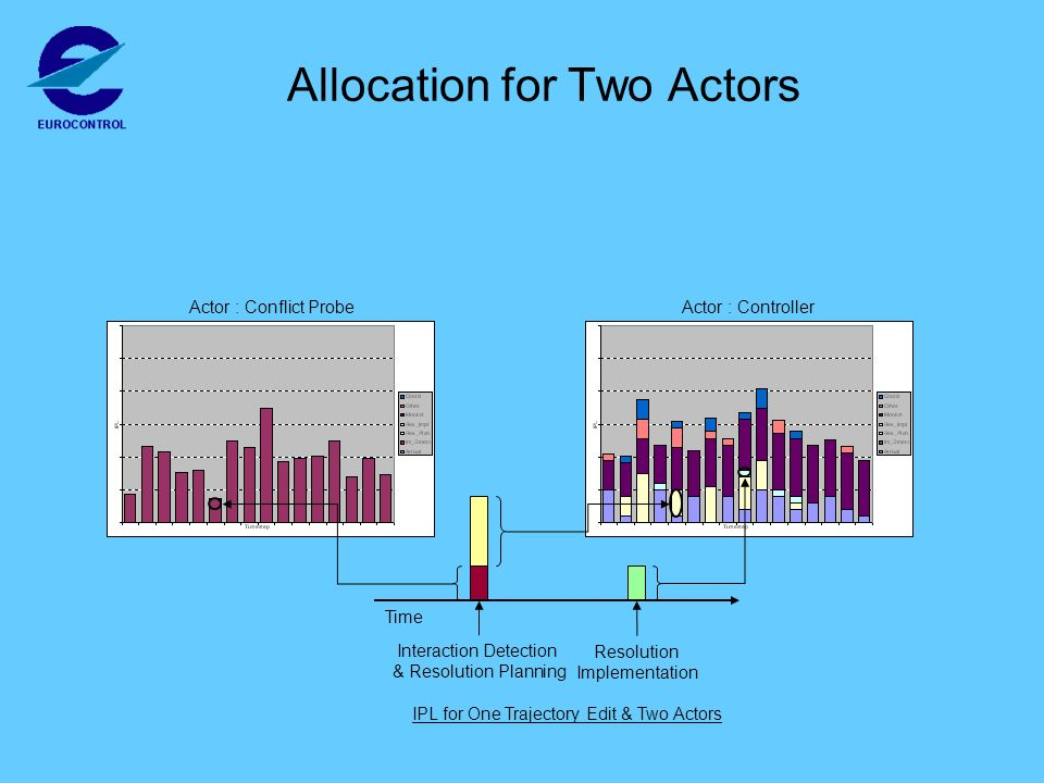 Actor : ControllerActor : Conflict Probe Allocation for Two Actors Interaction Detection & Resolution Planning Resolution Implementation Time IPL for One Trajectory Edit & Two Actors