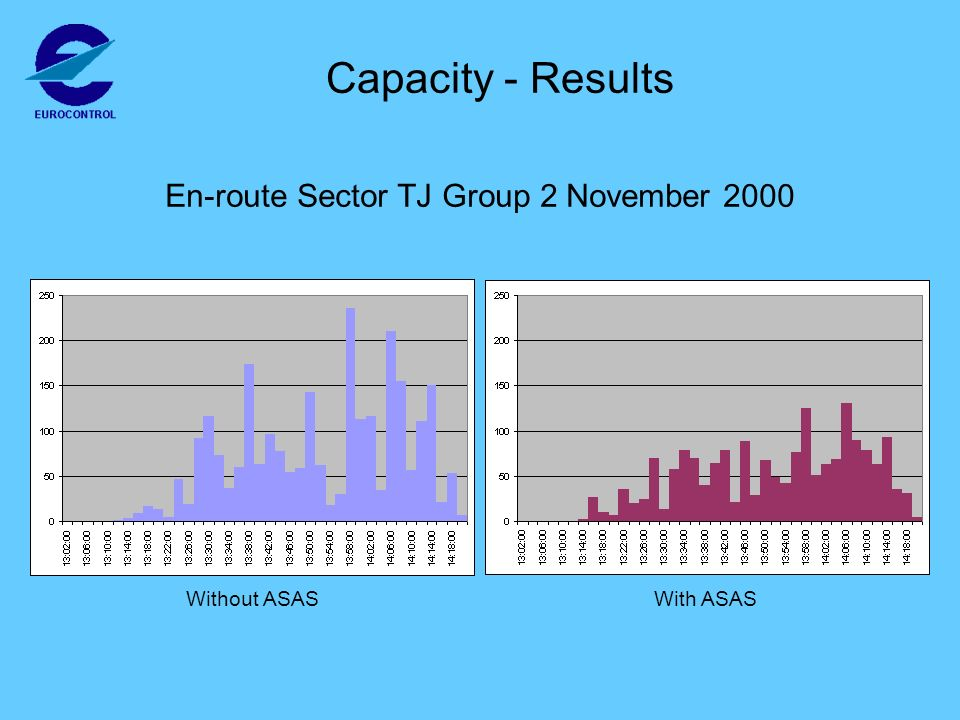Capacity - Results En-route Sector TJ Group 2 November 2000 Without ASASWith ASAS