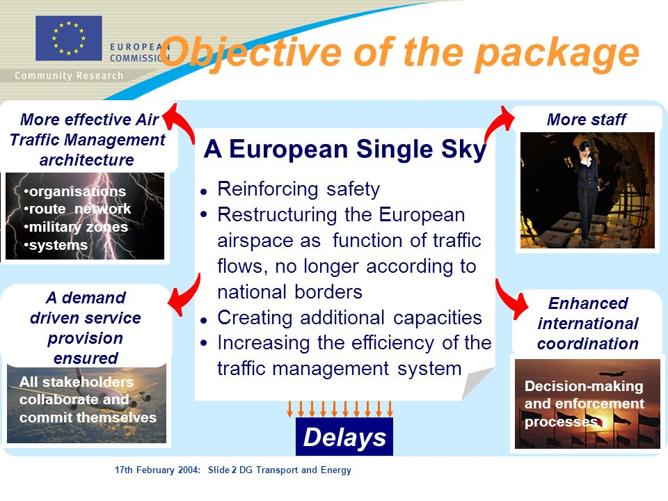 17th February 2004: Slide 2 DG Transport and Energy Objective of the package A European Single Sky Reinforcing safety Restructuring the European airsp
