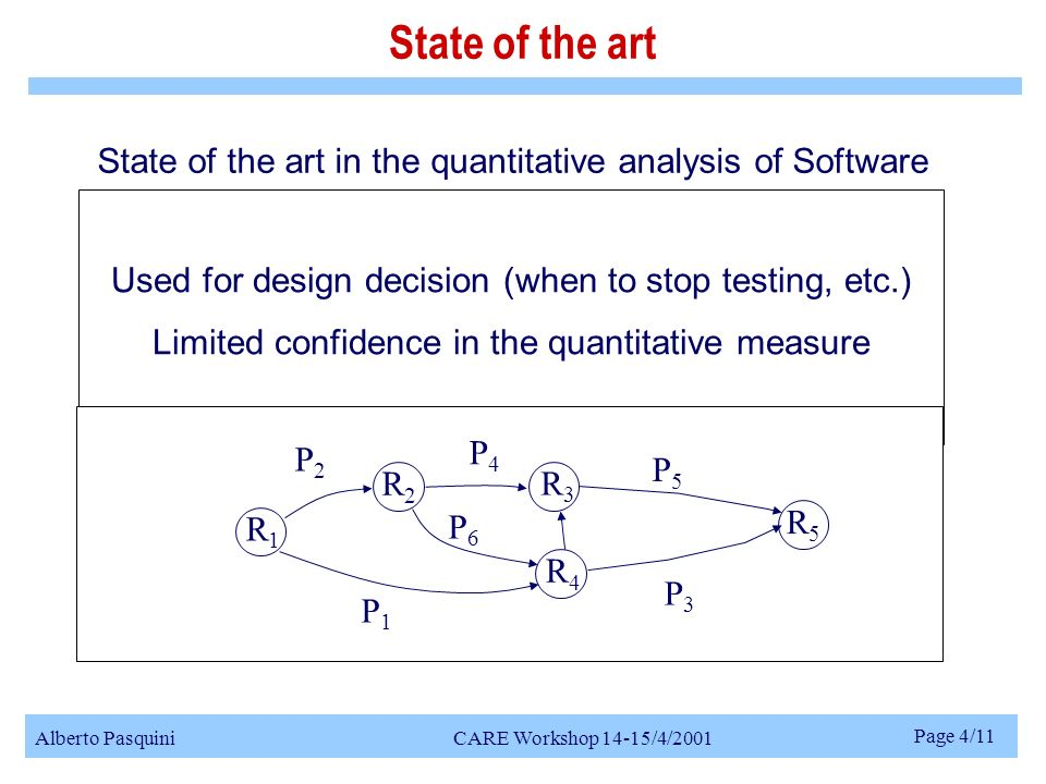 Alberto Pasquini CARE Workshop 14-15/4/2001 Page 4/11 Reliability growth models can provide information about: failure rate, or number of residual faults, or failure on demand State of the art State of the art in the quantitative analysis of Software Intensive and Interactive Systems When combined with information about software architectures and operative usages they can give us information about the reliability of these architectures Used for design decision (when to stop testing, etc.) Limited confidence in the quantitative measure R1R1 R2R2 R3R3 R4R4 R5R5 P1P1 P2P2 P3P3 P4P4 P5P5 P6P6