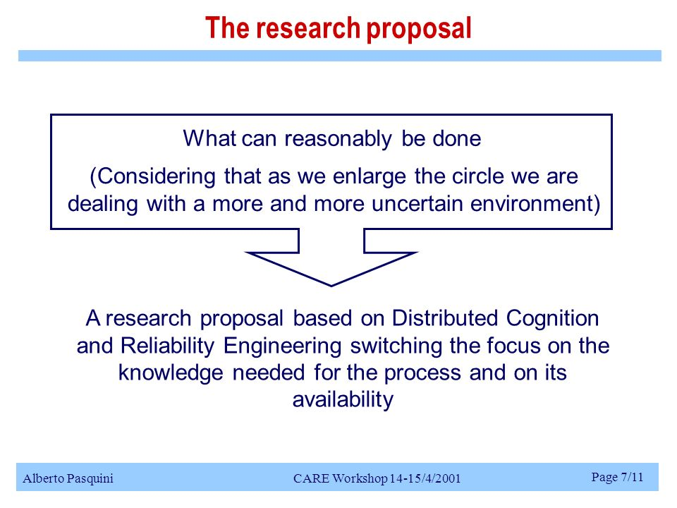 Alberto Pasquini CARE Workshop 14-15/4/2001 Page 7/11 The research proposal What can reasonably be done (Considering that as we enlarge the circle we are dealing with a more and more uncertain environment) A research proposal based on Distributed Cognition and Reliability Engineering switching the focus on the knowledge needed for the process and on its availability