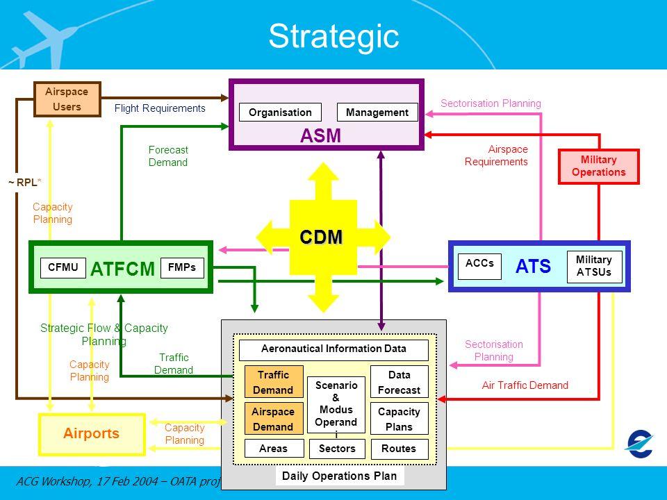 ACG Workshop, 17 Feb 2004 – OATA project Aeronautical Information Data Scenario & Modus Operand i SectorsRoutesAreas Daily Operations Plan Forecast De